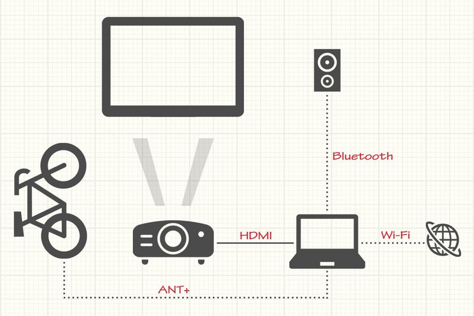 ホームプロジェクター EH-TW650 で Zwift するためのネットワーク図